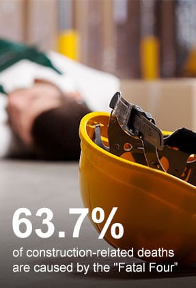 63.7% of construction-related deaths are caused by the 'Fatal Four'
