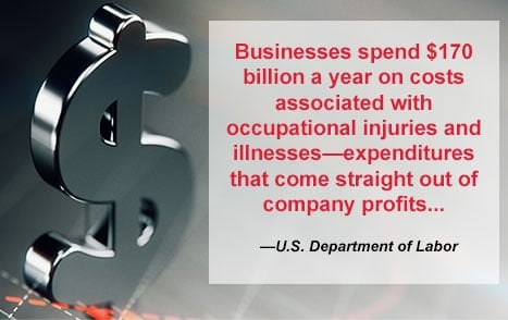 Businesses spend $170 billion a year on costs associated with occupational injuries and illnesses—expenditures that come straight out of company profits... | —U.S. Department of Labor