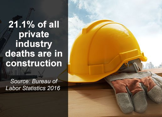 21% of all private industry deaths are in construction | Source: Bureau of Labor Statistics 2016